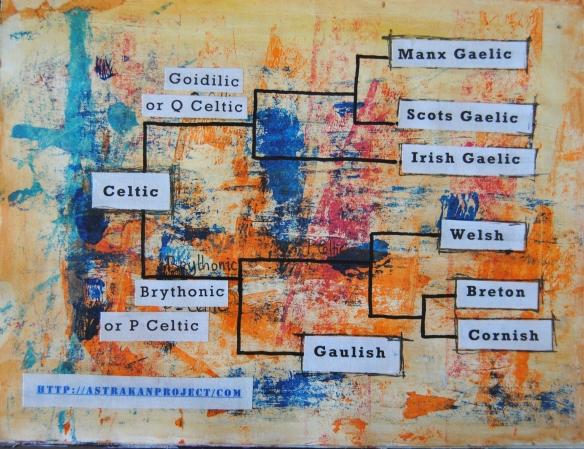 Celtic languages family